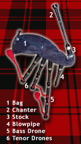 Parts of the Great Highland Bagpipes: Bag, Chanter, Stock, Blowpipe, Bass Drone, Tenor Drones